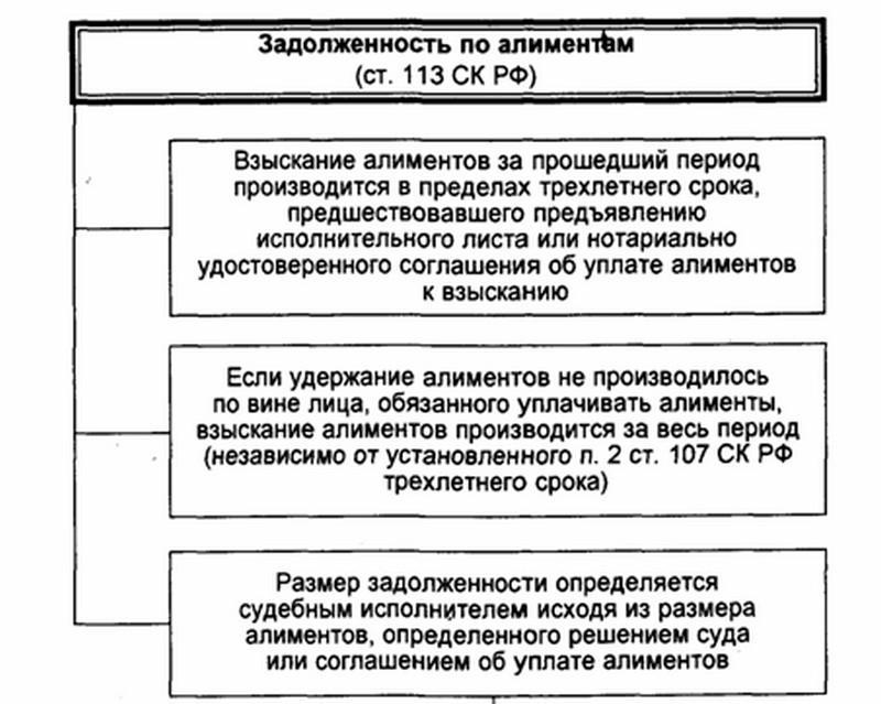 Взыскание задолженности по алиментам через суд практика жкх о взыскании задолженности