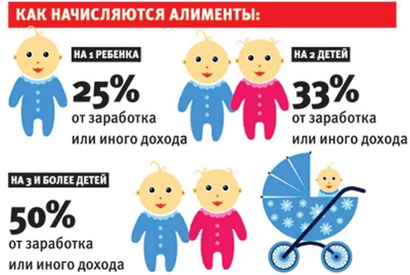 минимальная сумма алиментов на ребенка с неработающего