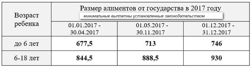 Изображение - Сумма минимальных алиментов kakov-razmer-alimentov-vzyskivaemyh-na-odnogo-rebenka9