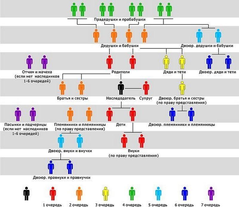 определение близкие родственники по закону кто это