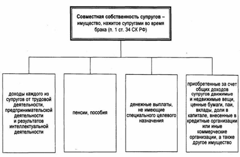 раздел имущества при бракоразводном процессе гражданский кодекс украины помещение