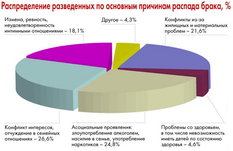 сколько в россии стоит развод через суд