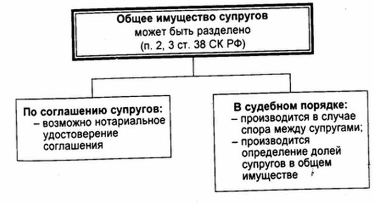 Раздел имущества по закону