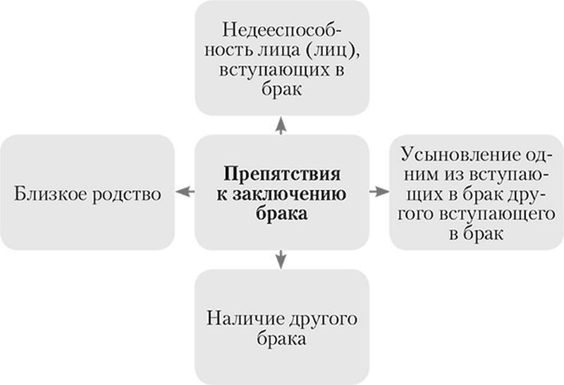 заключение брака в россии с иностранцем