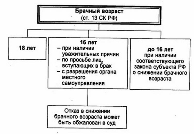 в каком возрасте можно вступить в брак в россии