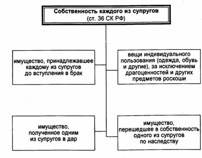 Совместно нажитое имущество: определение что является общим имуществом и что нет