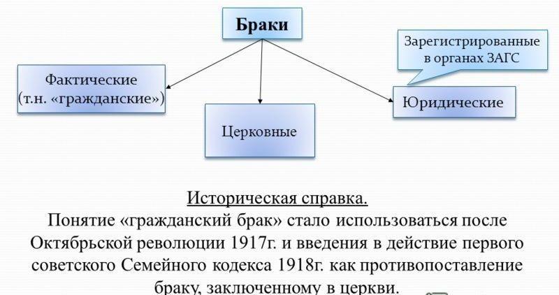 Гражданский брак определение семейный кодекс тех