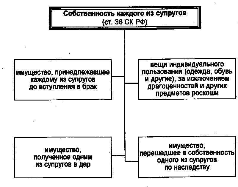 разумные Режим раздельной собственности с условием режима совместного пользования мог взирать