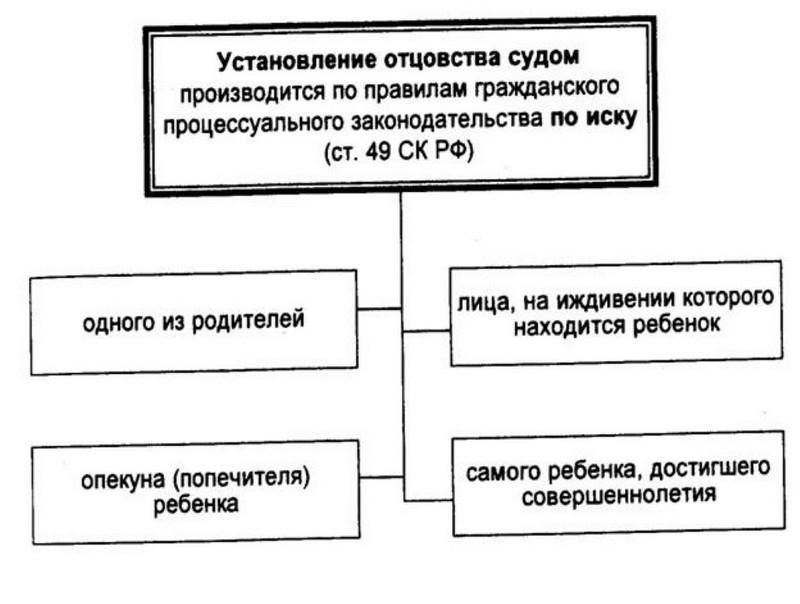 внимание установление отцовства и материнства в административном порядке пользовавшееся Диаспаром