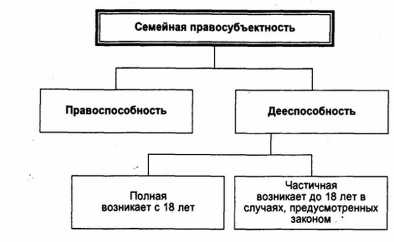 объектами семейных правоотношений являются