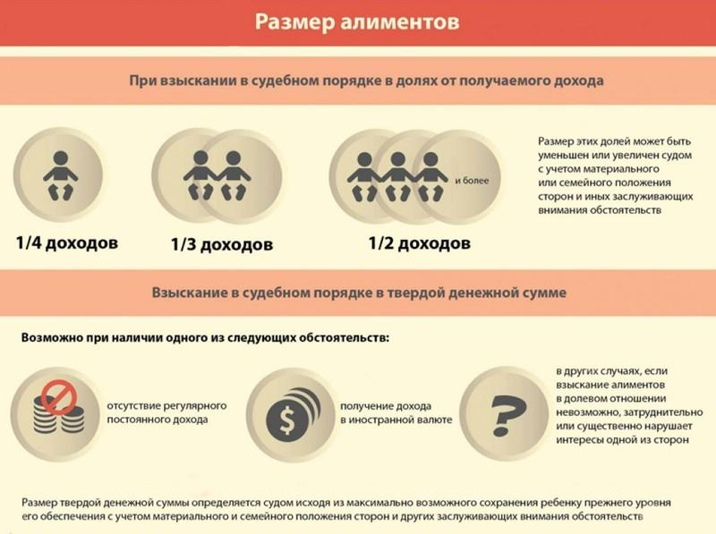 время Минимальный размер алиментов по московской области прошел