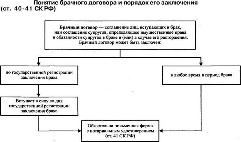 брачный договор и договор о разделе имущества