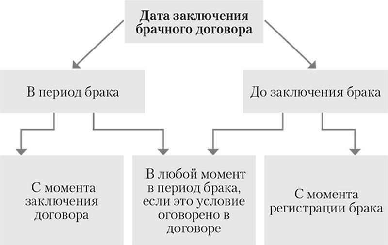 когда вступает в силу брачный договор заключенный до регистрации брака между фактическими супругами