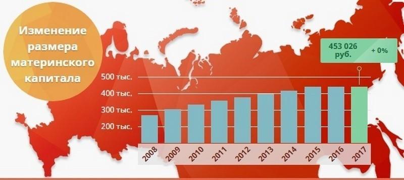 Изображение - Правомерно ли расторжение ипотечного договора, если часть кредита погашена маткапиталом kak-delitsya-ipoteka-pri-razvode-suprugov-s-detmi-s-materinskim-kapitalom7