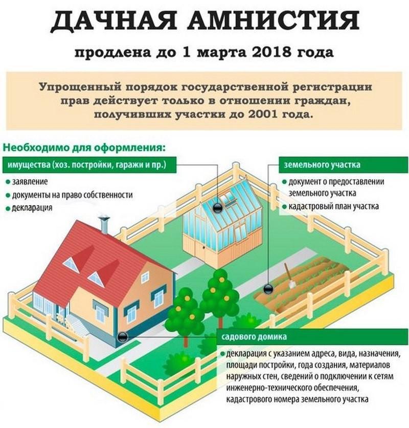 как узаконить дачный дом