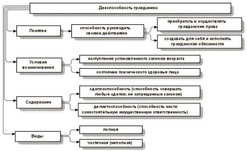 перечень документов для регистрации договора дарения квартиры