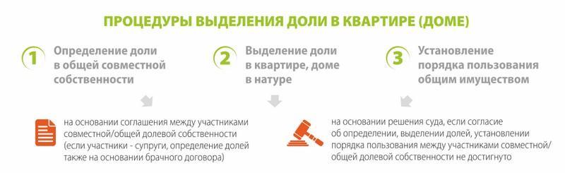 договор о выделении долей в квартире образец