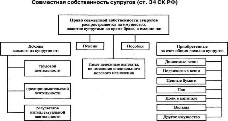 соглашение о распределении долей между супругами образец