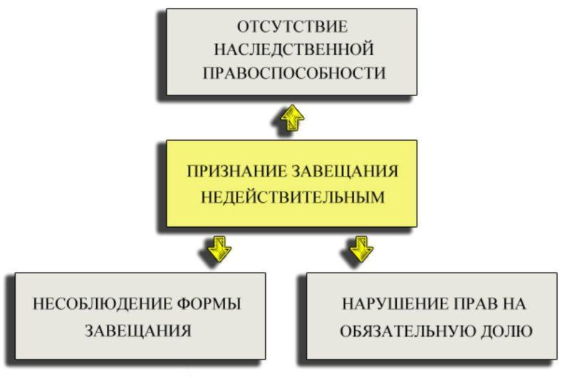 в каких случаях можно оспорить завещание в России