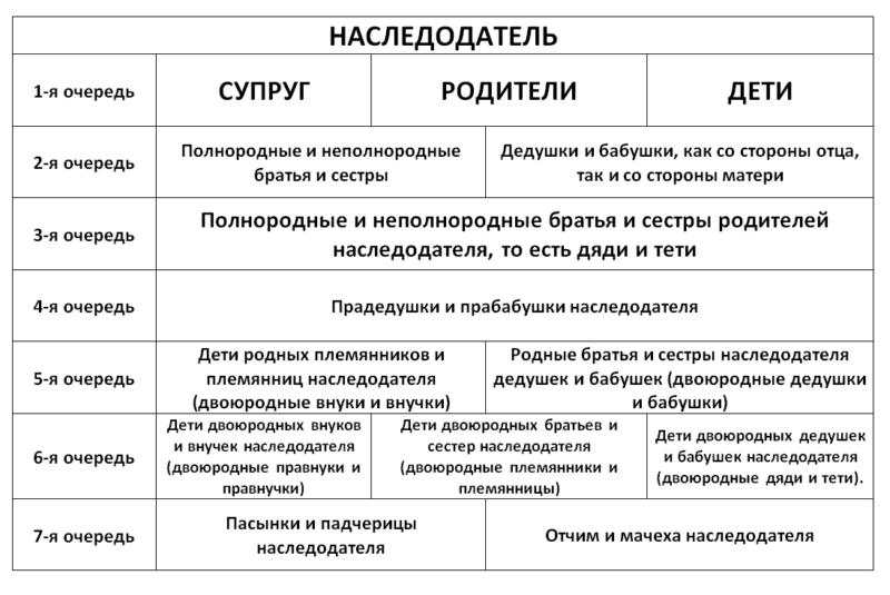 сроки вступления в наследстово без завещания в России