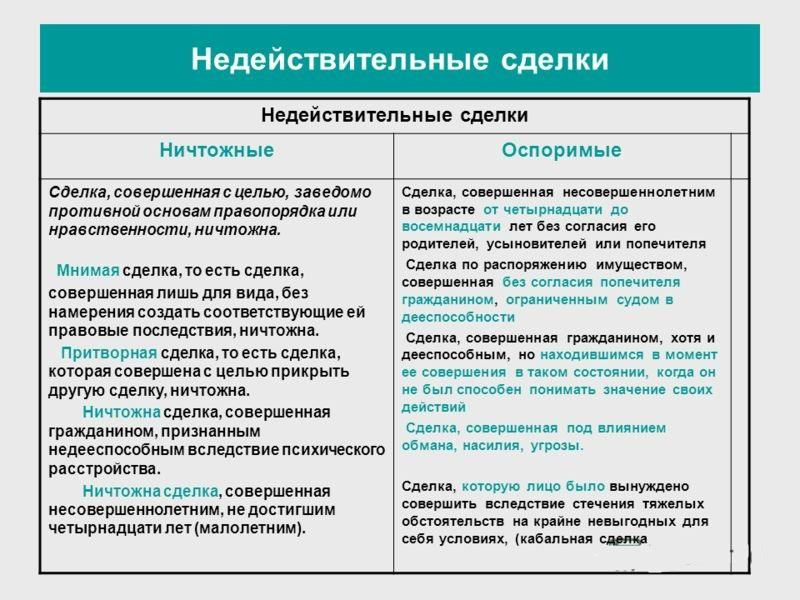 Можно ли оспорить договор дарения на квартиру после смерти дарителя в России