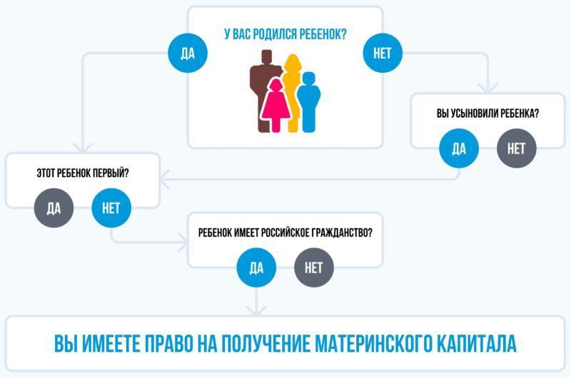 региональный семейный капитал материнский капитал
