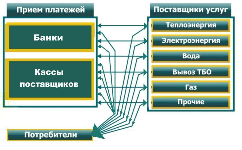 Что входит в жилищно коммунальные услуги: виды и перечень ЖКУ