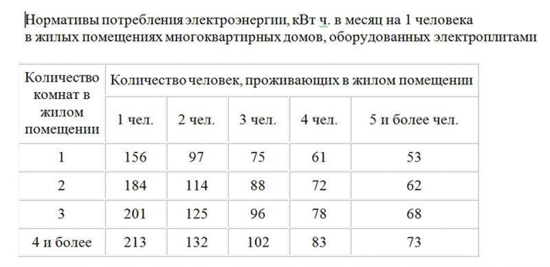 Норматив потребления электроэнергии в квартире на одного и нескольких человек и условия повышения тарифа